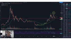 Bitcoin is at a Critical Juncture | Should You Buy?