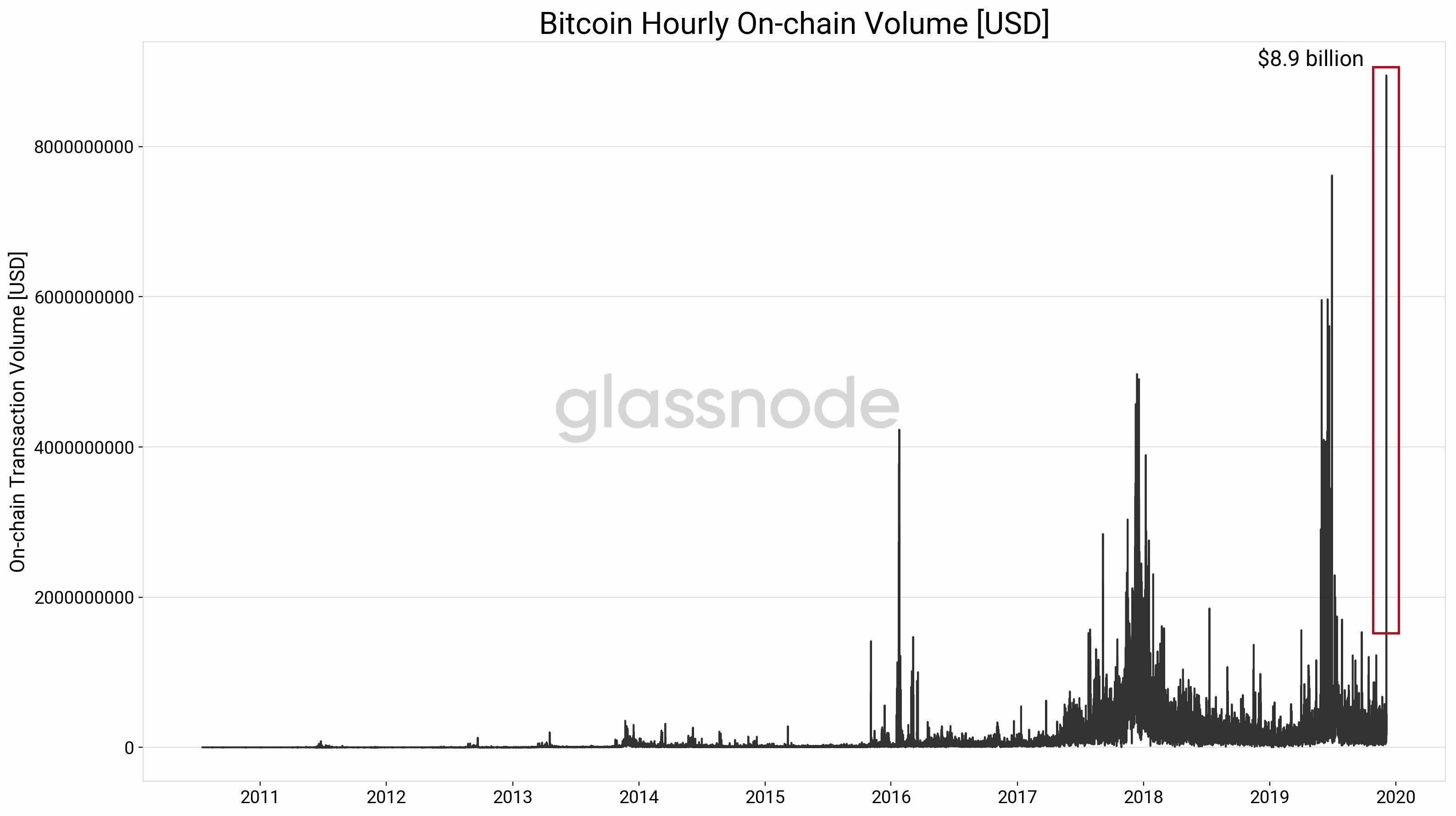 bitcoin tranzaction volume