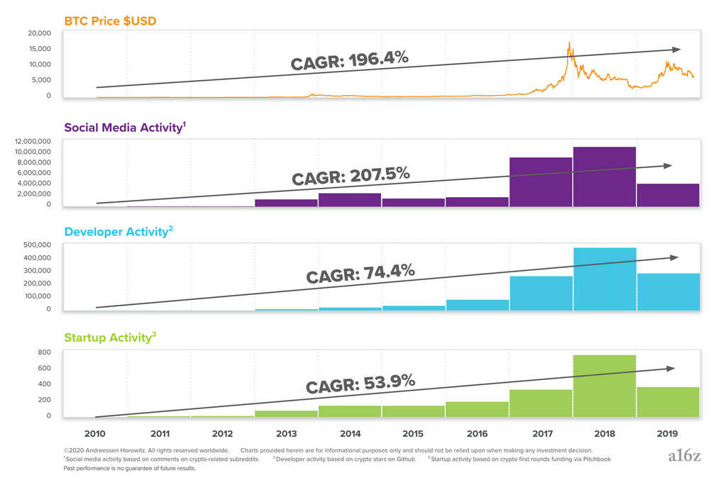 CAGR-Graphic2