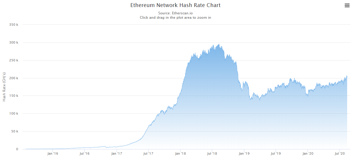ETH hash rate