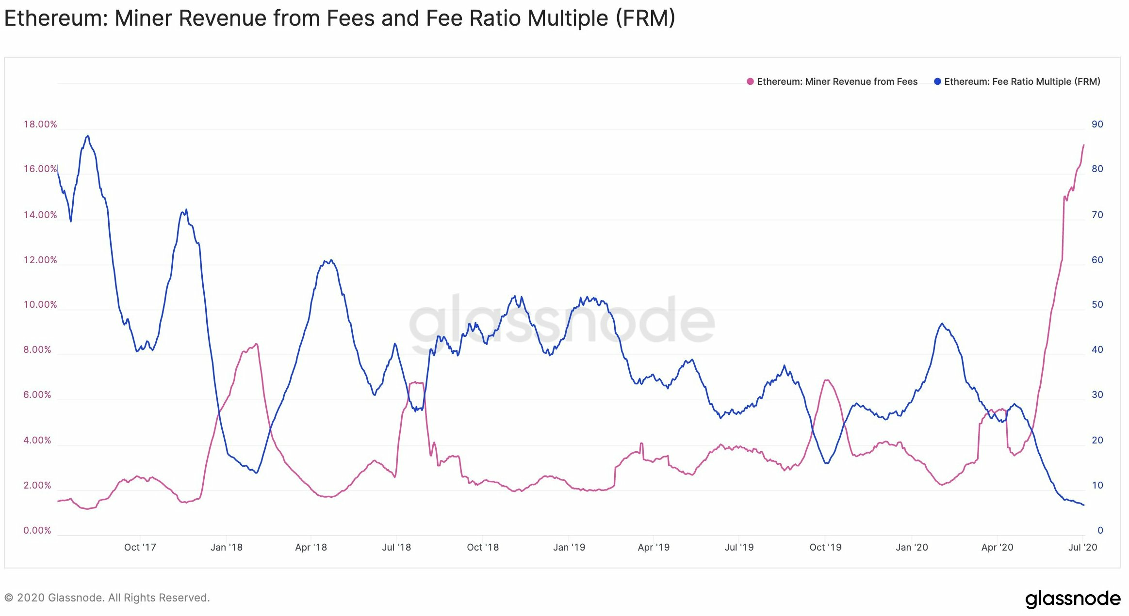 ETH Miner revenue from fees