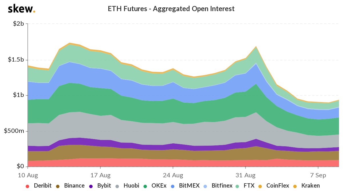 skew_eth_futures__aggregated_open_interest
